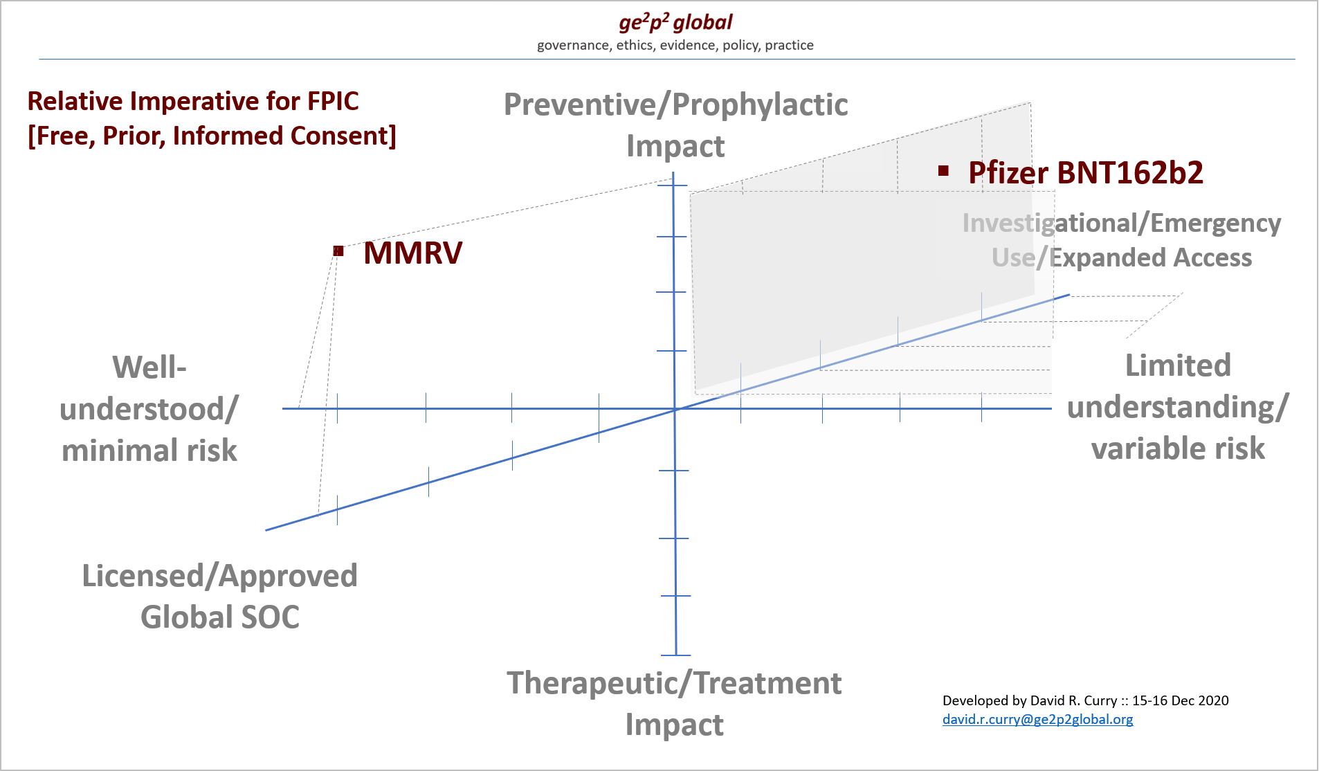 GE2P2 Global Fdn_COVID Vaccines - Imperative for Consent_16 Dec 2020